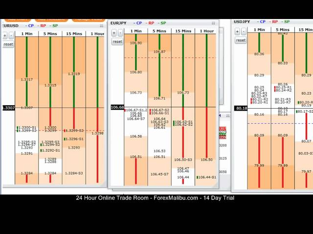 Live Forex Trading session- 02-23-12 – Tiger Time Lanes Scalping Room