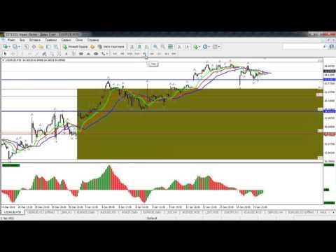 Краткосрочный волновой анализ валютных пар и золота от 16.01.2015