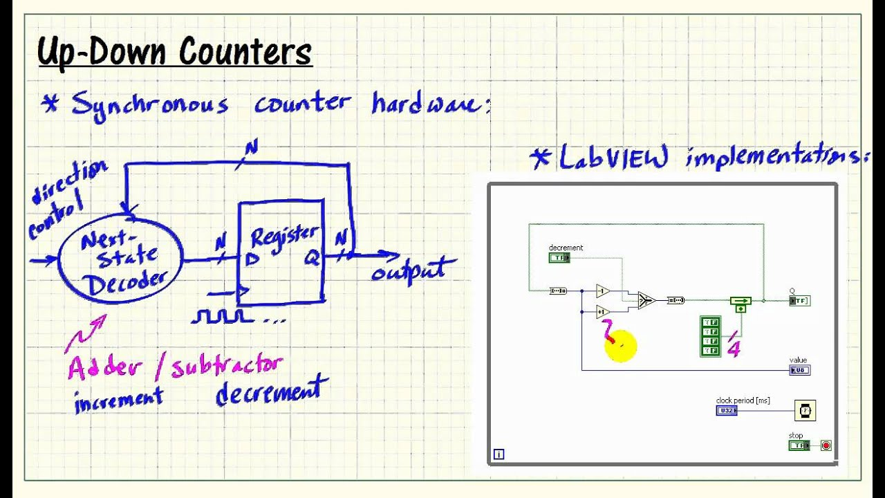 LabVIEW FPGA: Up-down counters