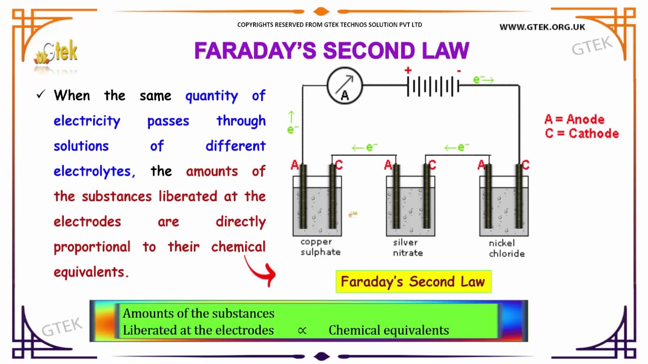 an examination of the equation form of faradays law Faraday's law of electromagnetic induction is one of the integral form equation and vice versa by the application of a single vector calculus theorem 1.
