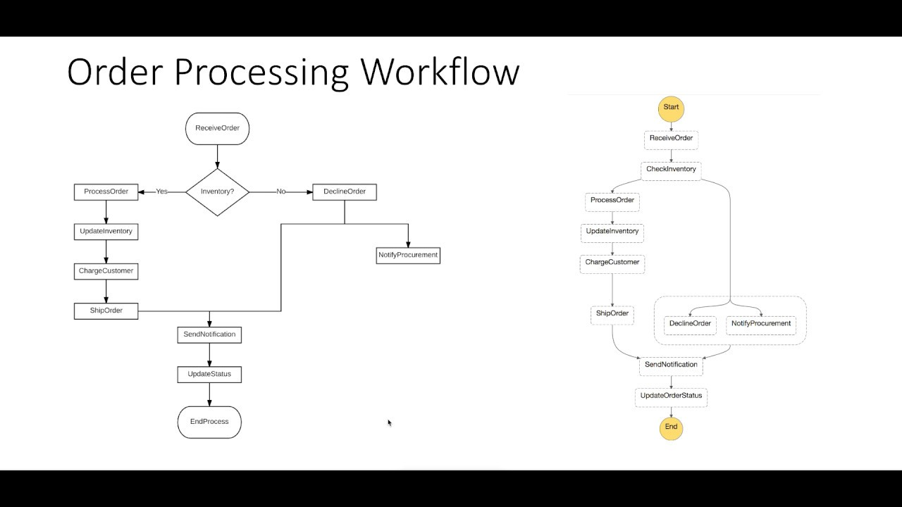 Amazon Web Services Step Functions in Action