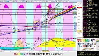 제넥신, 두산중공업, 웅진씽크빅 챠트 체크 내맘대로 (…