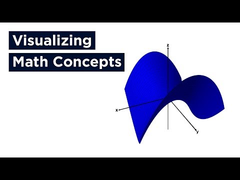 Visualizing Math Concepts