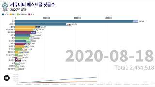 국내 온라인 커뮤니티 순위 - 2020년 8월