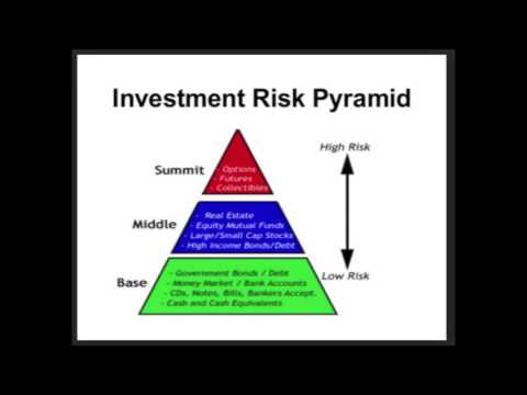 David Trungale - Assessing Investment Risk