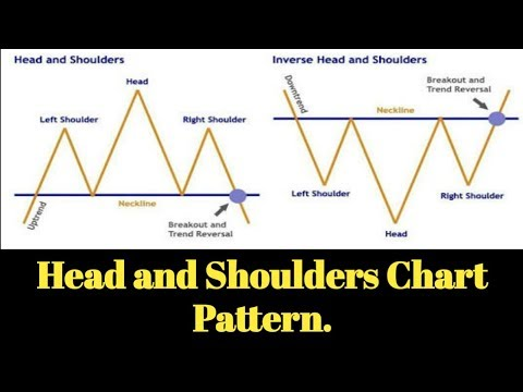 Head and shoulders chart pattern in tamil.