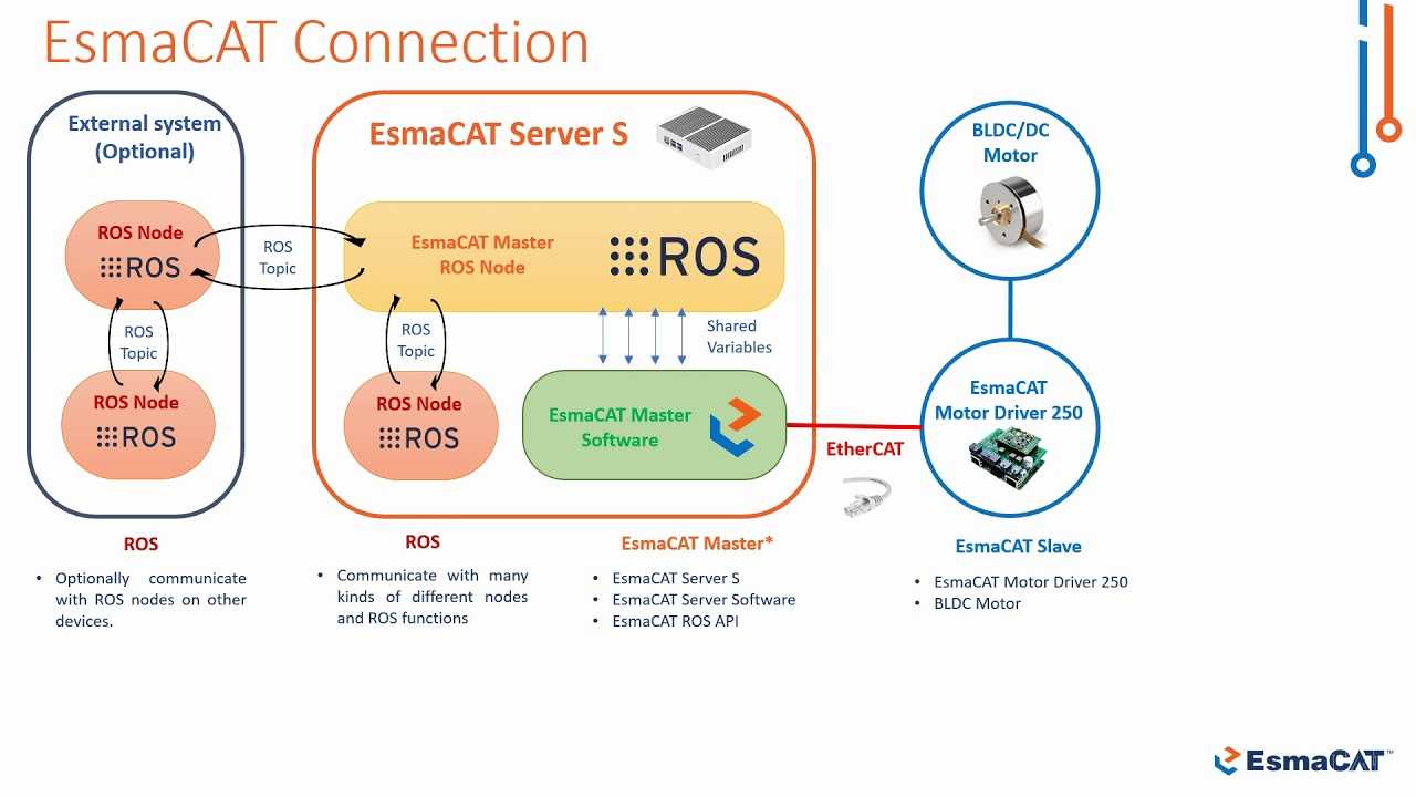 EtherCAT Motor Control with ROS