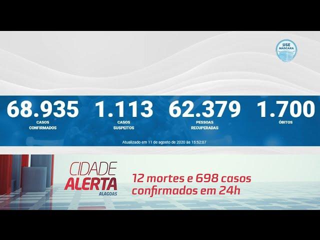 Coronavírus em AL: 12 mortes e 698 casos confirmados em 24h