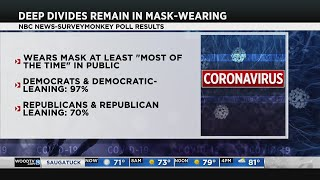 New poll shows who is more likely to say they wear a mask