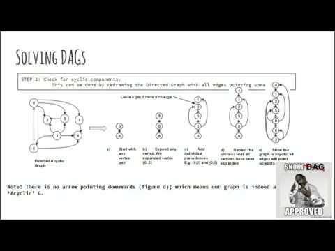 Algorithms: 1.5 Topological Sorting and Strongly Connected Components