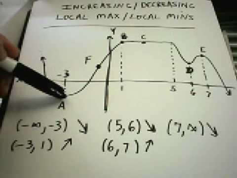 Increasing/Decreasing , Local Maximums/Minimums