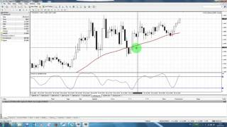 Forex Simple Strategy 10 pips winner EURUSD
