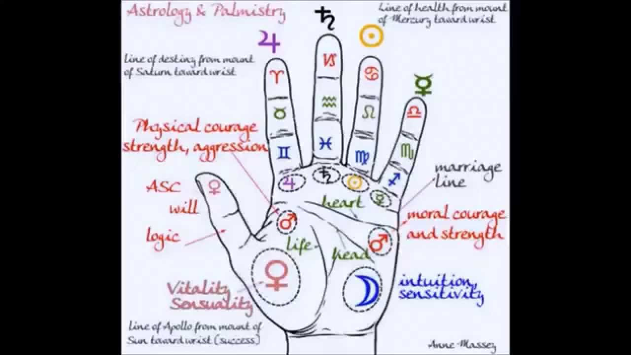 How to read a palm - the astrology of the hand - psychic, clairvoyant and  intuitive insight