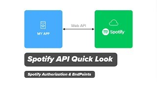 Spotify API Quick Look - Authorization, Endpoints, and what I might use it for