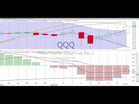 Monday, September 26, 2016, Stock Chart Training & Trends