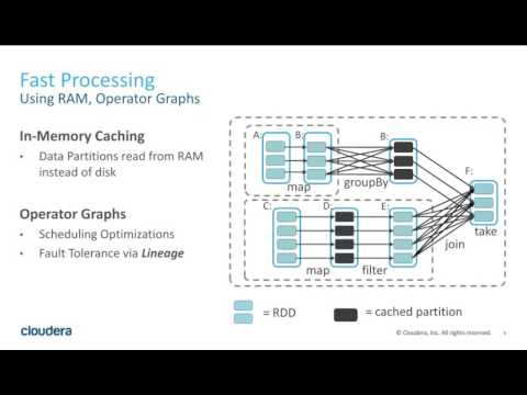 Introducing Apache Spark Into Your Big Data Architecture