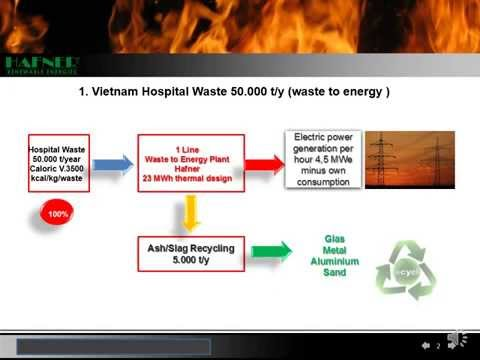 Huyen Nguyen Vietnam Hospital Waste