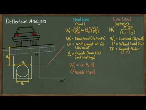 Pipe Wall Thickness: Deflection Analysis Part 1