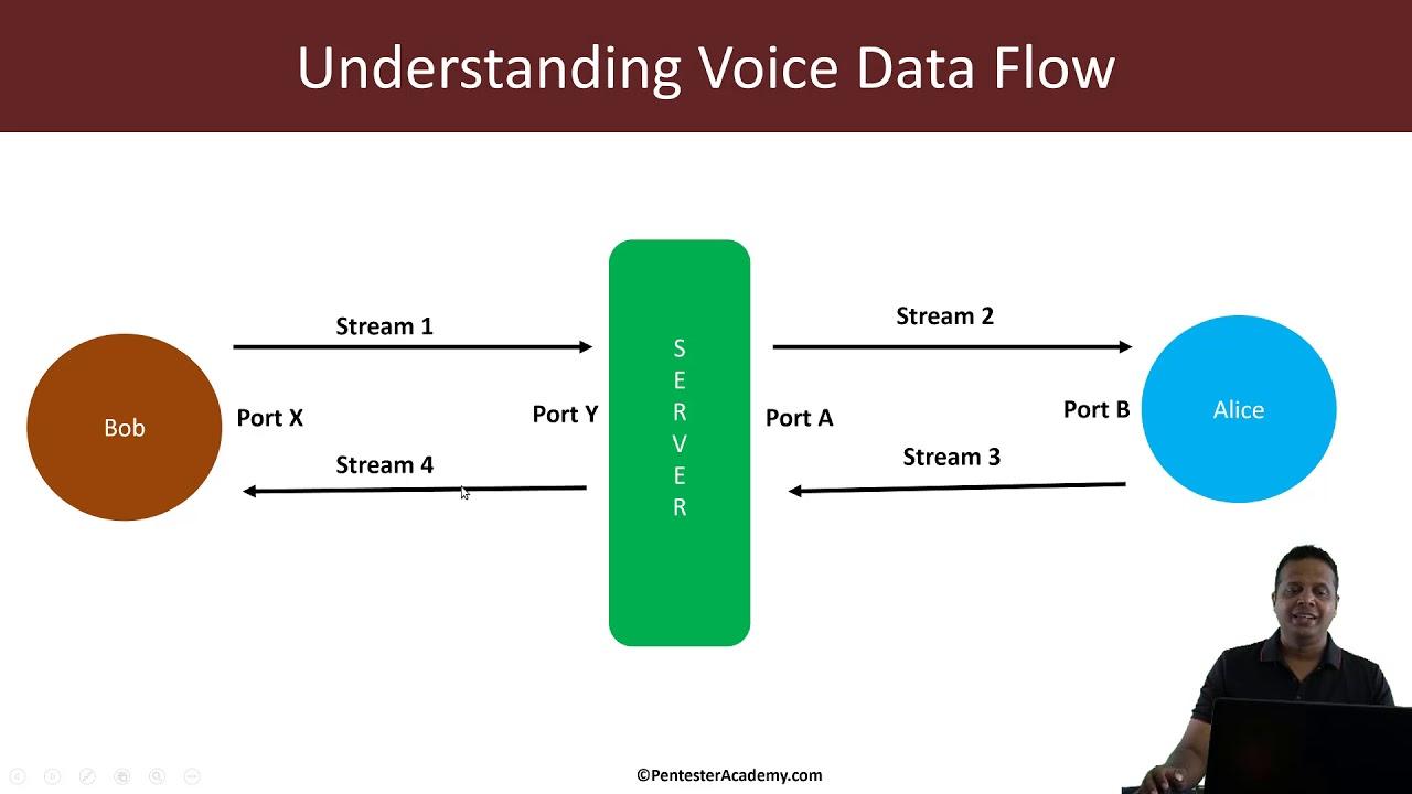 VoIP Traffic Analysis: SIP + RTP