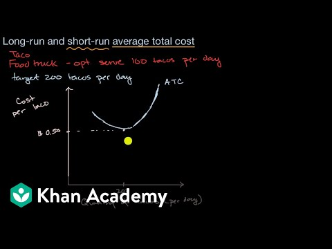 Long run average total cost curve | APⓇ Microeconomics | Khan Academy