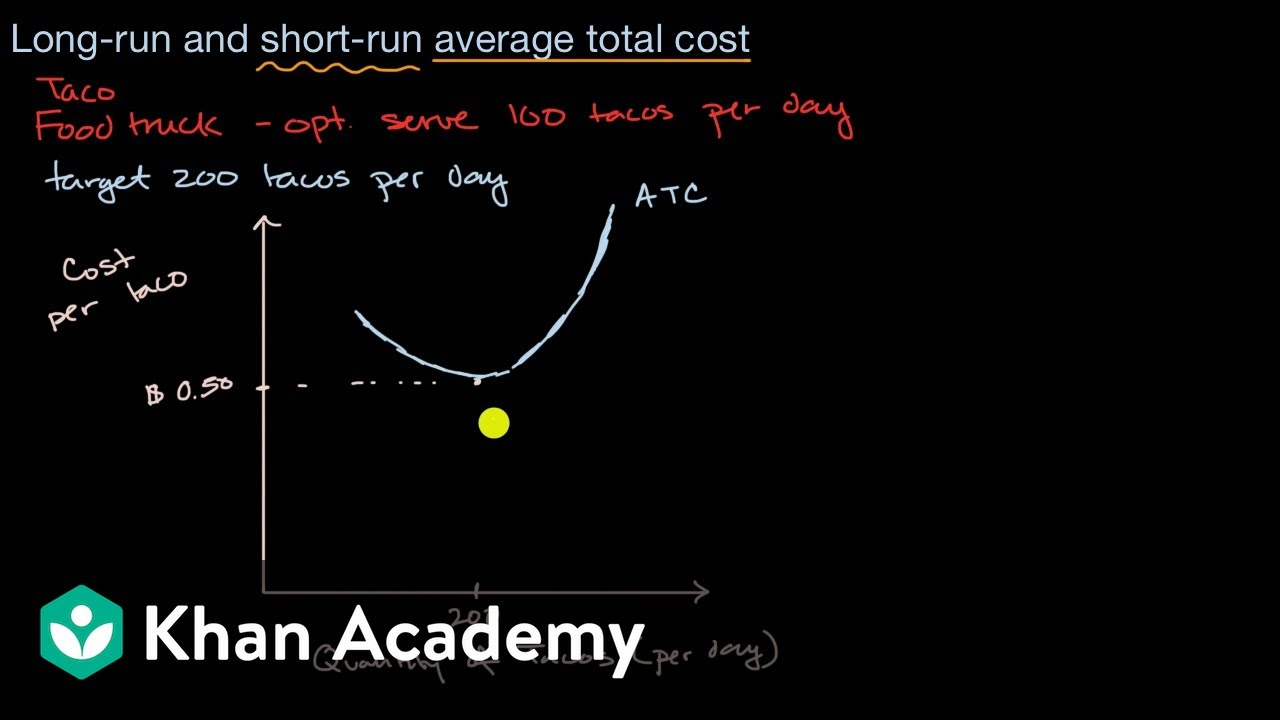 Long-run average total cost curve
