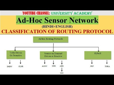 ASN L12: CLASSIFICATION OF ROUTING PROTOCOL FOR ADHOC NETWORK