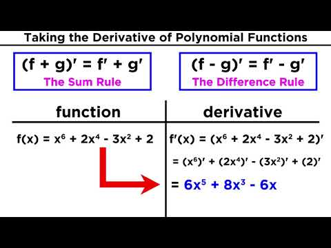 Derivatives of Polynomial Functions: Power Rule, Product Rule, and Quotient Rule