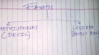 [Hindi] Dr faustus story explained fully - Ekta Singh