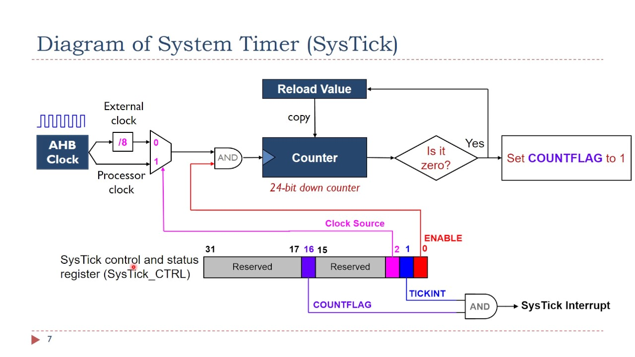 Lecture 12  System Timer  Systick