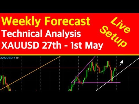 Forex live technical analysis