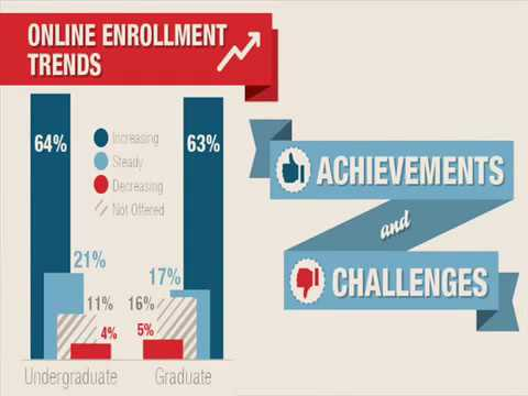 college degree online