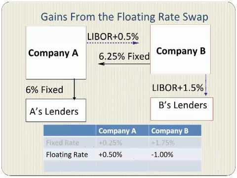 Interest Rate Swaps With An Example