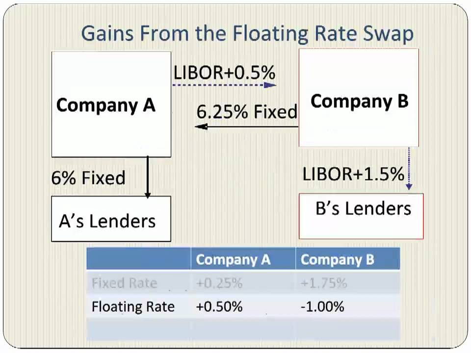 Interest Rate Swaps With An Example - YouTube