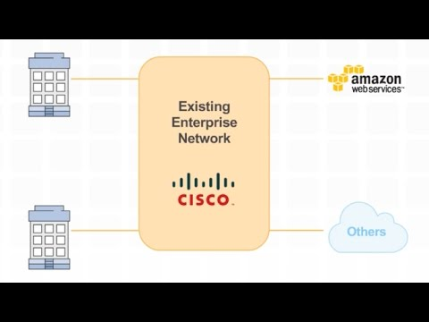 Cisco CSR 1000V—Securely Extend Your Apps to the Cloud