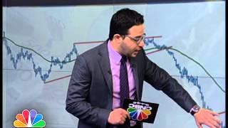 التحليل الفني لليورو مقابل الدولار على المدى المتوسط