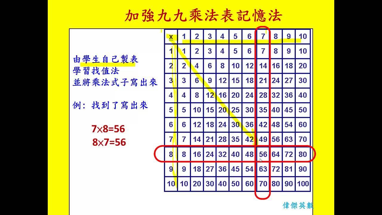 9 multiplication table