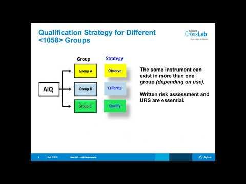 New USP 1058 Analytical Instrument Qualification Regulations