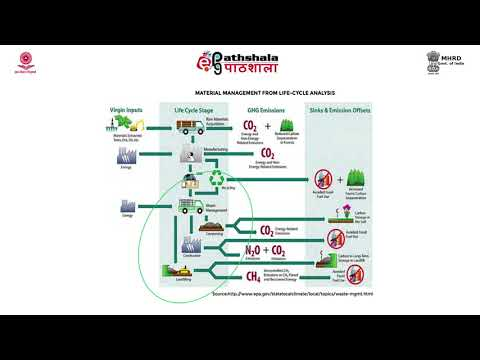 Urban waste to resource recovery and recycling for energy