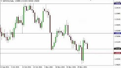 GBP/USD Technical Analysis for December 8 2015 by FXEmpire.com