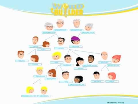 Vocabulario Ingls La Familia  YouTube