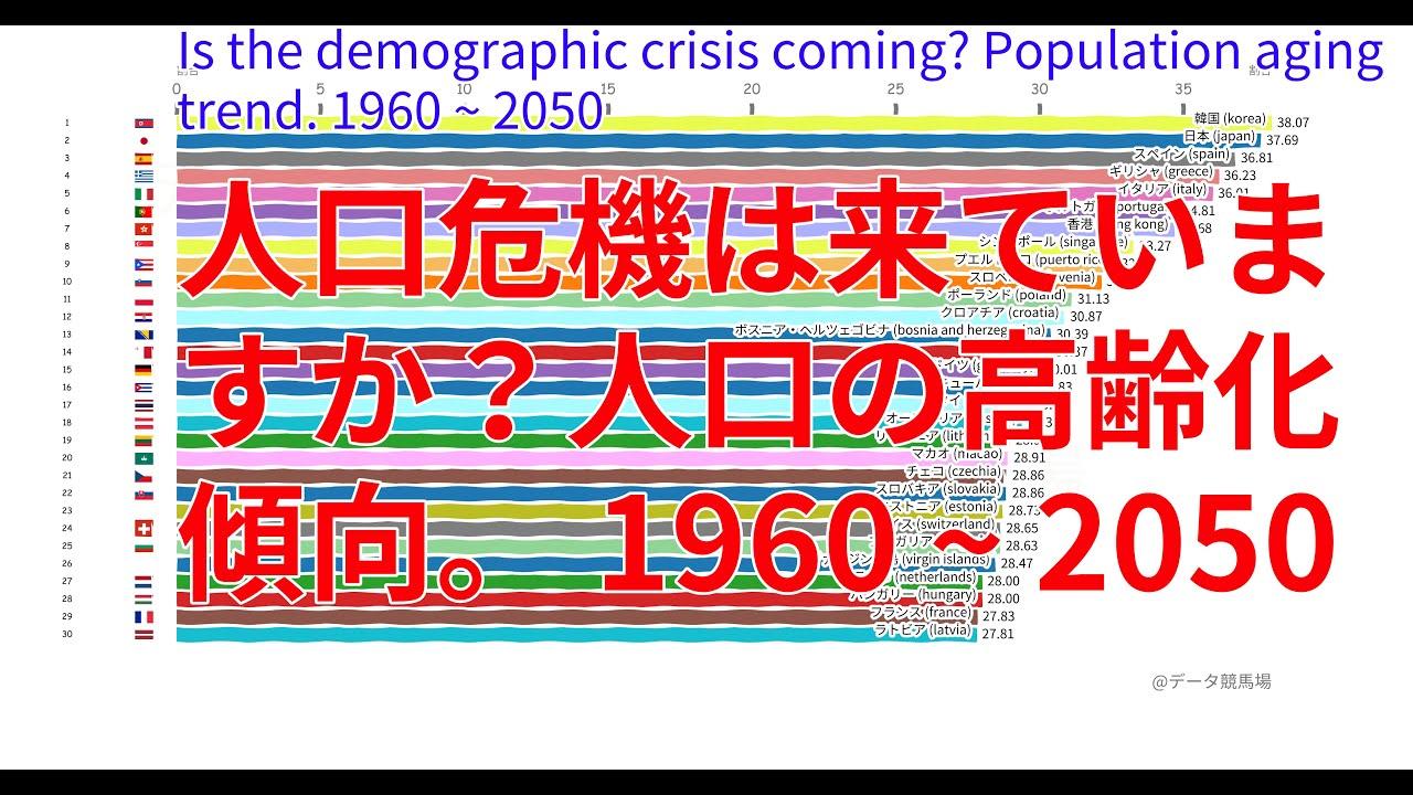 人口危機は来ていますか?人口の高齢化傾向。 1960 ~ 2050 - (TOP 10 Ranking)