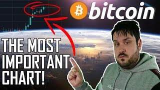 The Most Important Bitcoin Chart - You Need to See This!