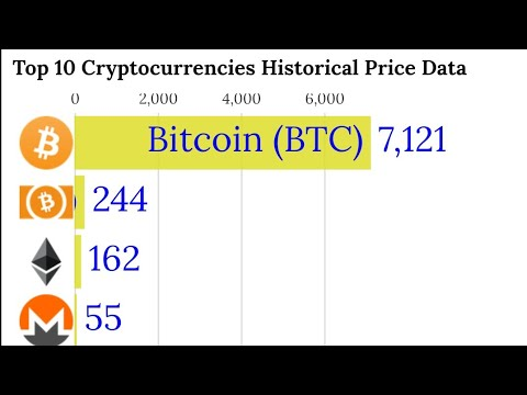 Bitcoin 10 Years Price History Since 2009 To 2019 || Top 10 Cryptocurrencies Price History