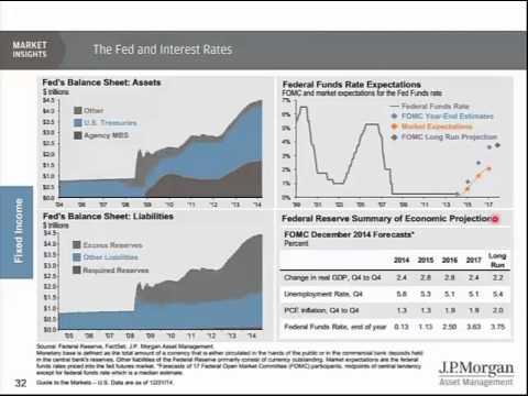 4th Quarter 2015 Capital Market Review