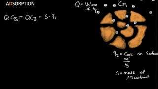 Adsorption - Langmuir Isotherm Derivation
