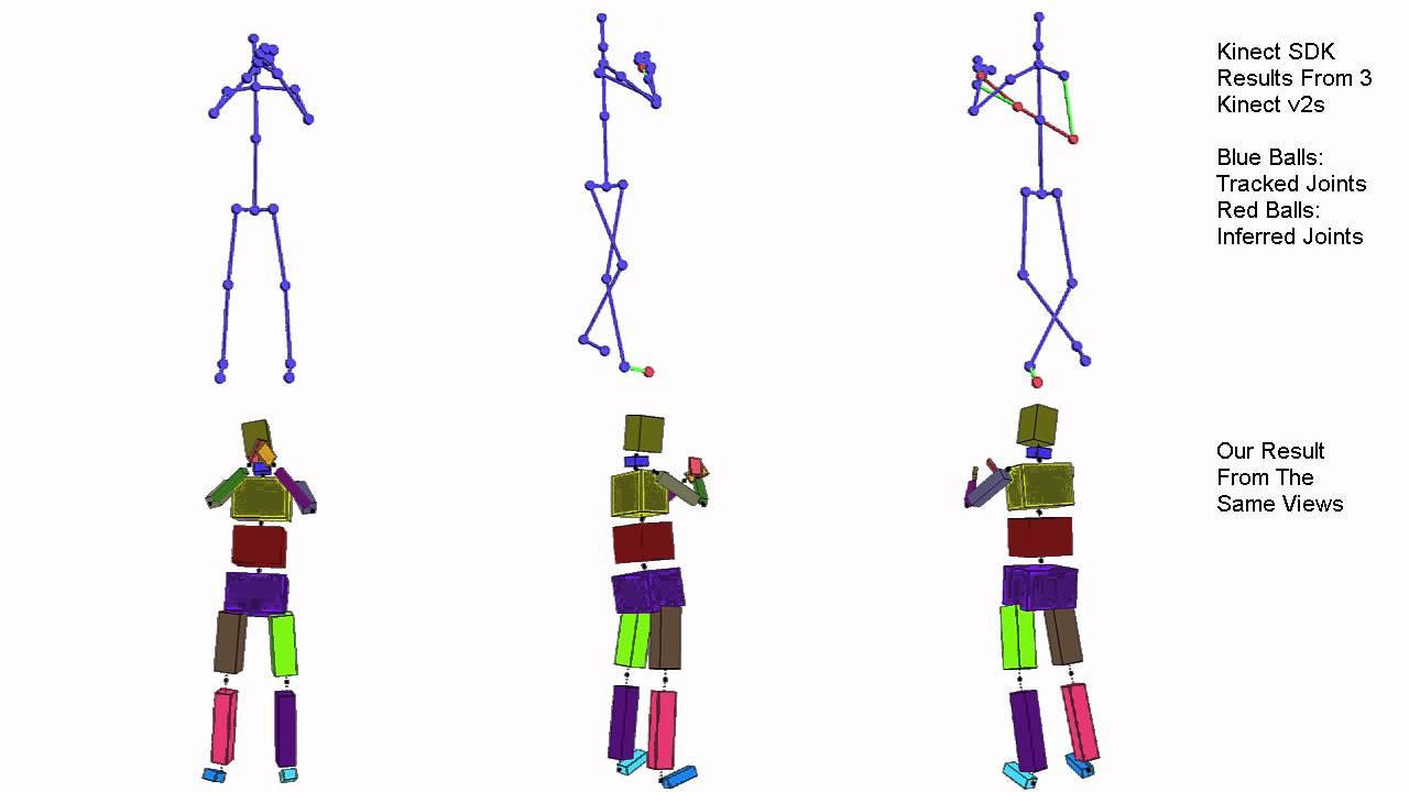 Motion Capture with Ellipsoidal Skeleton using Multiple Depth Cameras  (Kinect-v2 Data)