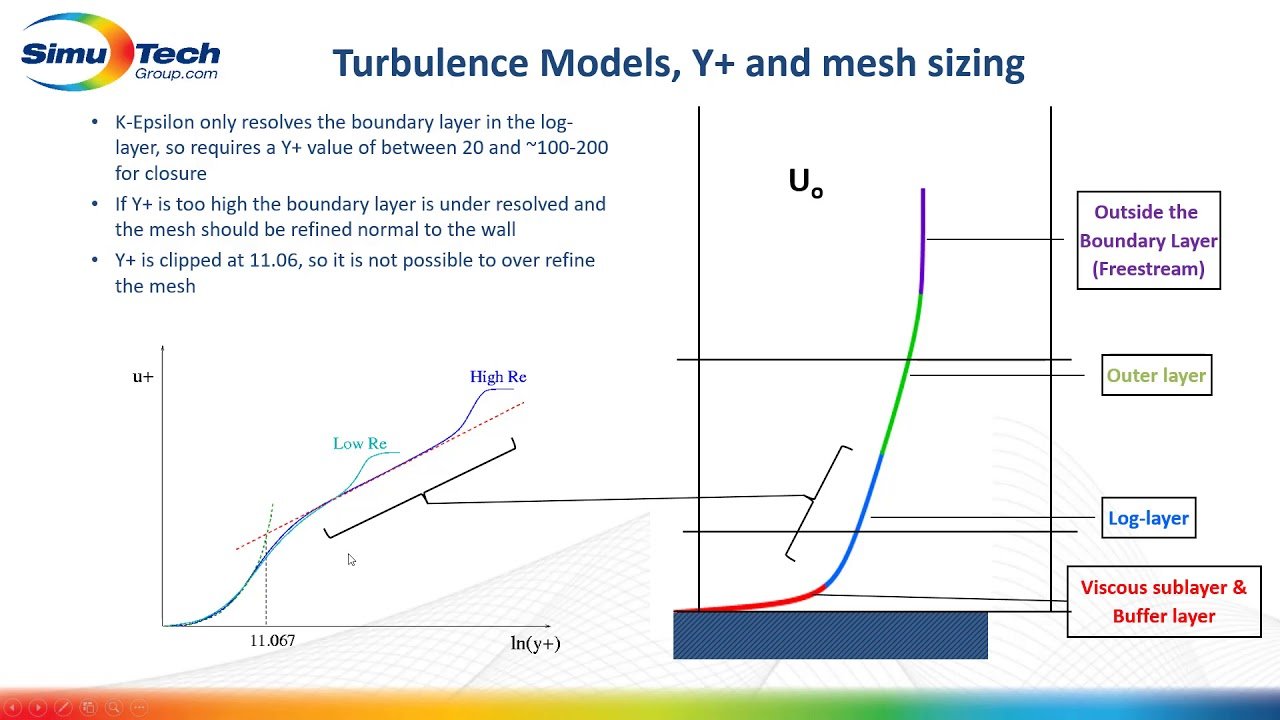 ANSYS CFD Videos: YPlus and Mesh Sizing
