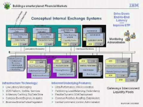 FIAB HIGH TECH SANTIAGO 2011 - Part 06 - GLOBAL LOW LATENCY TRADING INFRASTRUCTURE SOLUTIONS