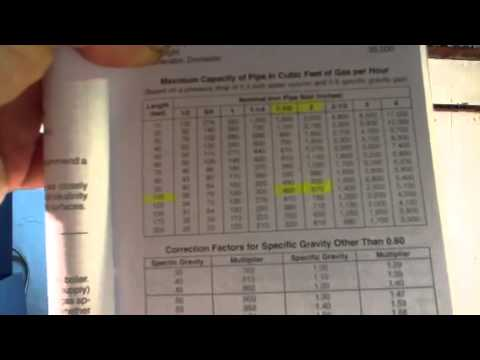 understanding proper size gas lines for proper BTU