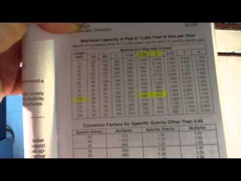 Understanding proper size gas lines for btu also youtube rh